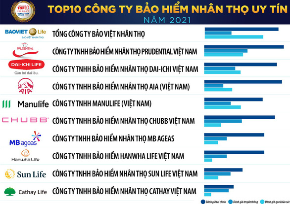 Dai-ichi Life Việt Nam lên top đầu các công ty bảo hiểm nhân thọ uy tín năm 2021 - Ảnh 2.