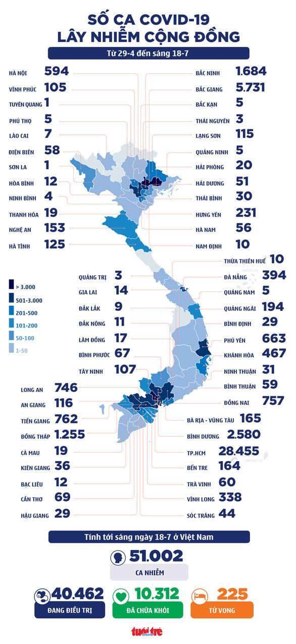 Sáng 18-7, thêm 2.454 ca mắc COVID-19 mới, 1.756 ở TP.HCM, cả nước vượt 50.000 ca - Ảnh 2.