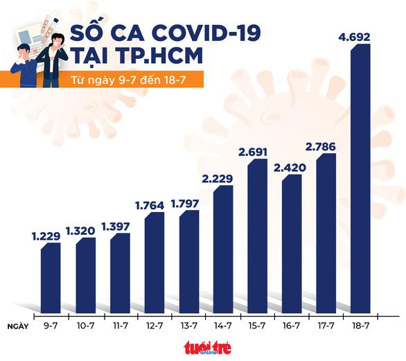 24 giờ, TP.HCM có 4.692 ca COVID-19 mới trong số 5.926 ca trong nước - Ảnh 3.