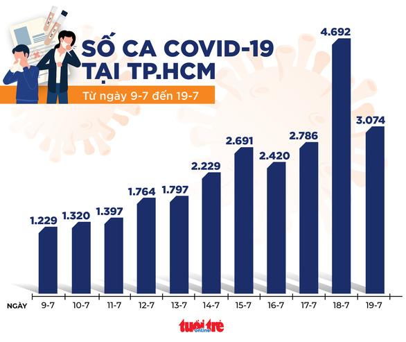 12 giờ qua, cả nước có 2.180 ca mắc COVID-19, 380 bệnh nhân được công bố khỏi bệnh - Ảnh 2.