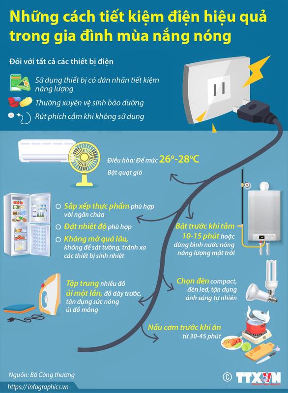 EVNSPC hướng dẫn khách hàng tiết kiệm điện khi làm việc tại nhà - Ảnh 1.