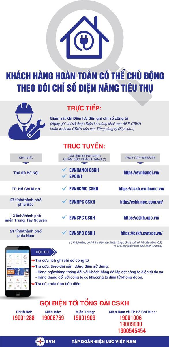 EVNSPC hướng dẫn khách hàng tiết kiệm điện khi làm việc tại nhà - Ảnh 2.