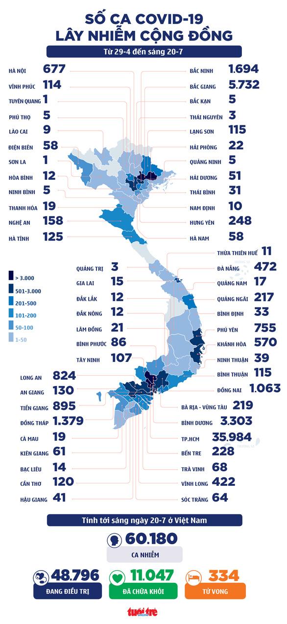 Sáng 20-7: Thêm 2.155 ca COVID-19 mới, TP.HCM 1.519 ca, Việt Nam vượt 60.000 ca - Ảnh 4.