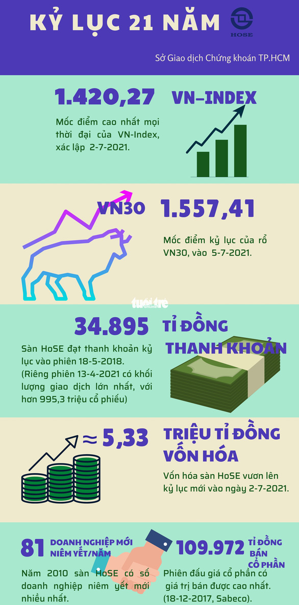 VN có 38 doanh nghiệp tỉ đô, gần 11 triệu tỉ đồng sang tay trên sàn chứng khoán TP.HCM sau 21 năm - Ảnh 2.