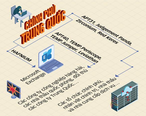 Phương Tây vạch trần Trung Quốc nuôi tin tặc tấn công các nước và doanh nghiệp - Ảnh 1.