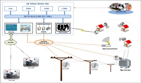 Dùng Google Earth để tích hợp quản lý vận hành hệ thống điện - Ảnh 2.