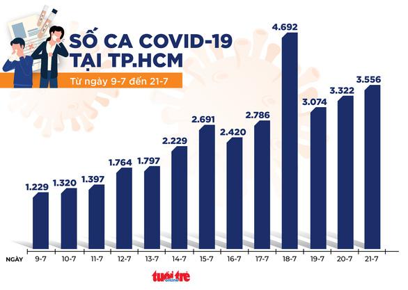 Tối 21-7 cả nước có 2.570 ca COVID-19, 528 người được công bố khỏi bệnh - Ảnh 2.