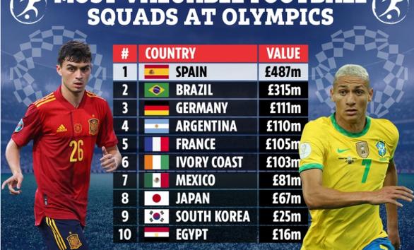 Tây Ban Nha là đội bóng đắt giá nhất ở Olympic Tokyo 2020 - Ảnh 1.