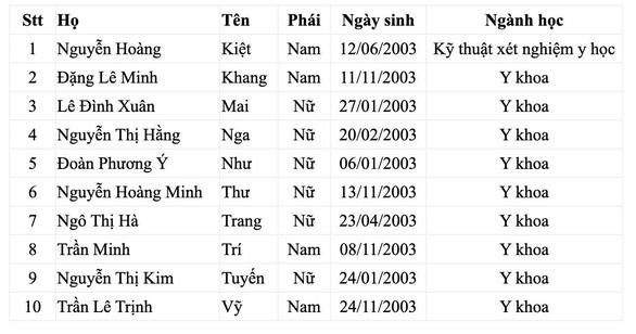 13 học sinh được tuyển thẳng vào ĐH Y dược TP.HCM - Ảnh 2.