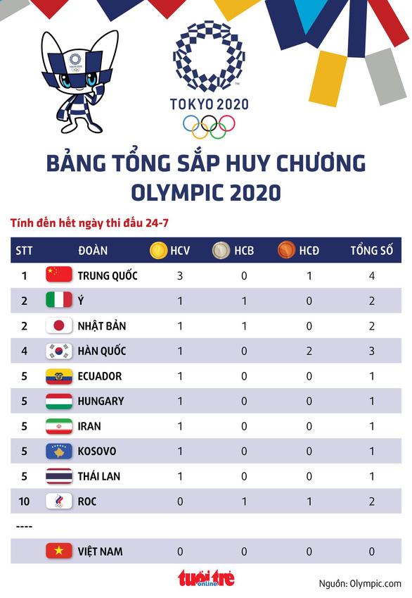 Bảng tổng sắp huy chương Olympic 2020: Trung Quốc tạm dẫn đầu, Thái Lan đã có HCV - Ảnh 1.