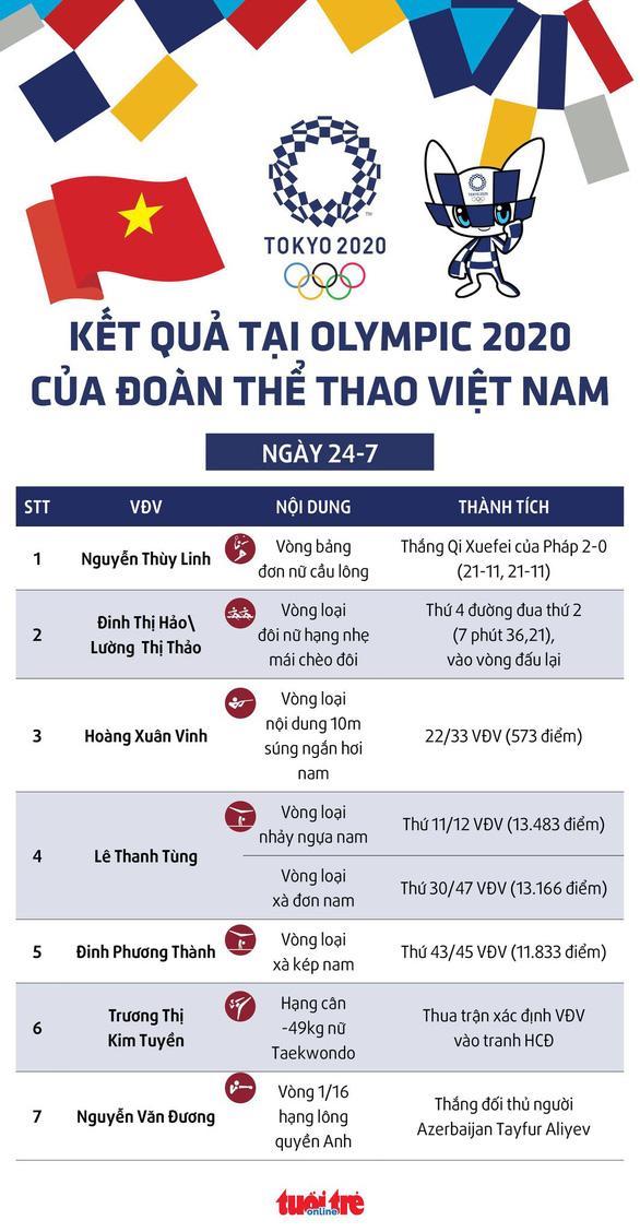 Olympic 2020: Thùy Linh, Văn Đương giành chiến thắng, các VĐV khác thi đấu chưa thành công - Ảnh 1.