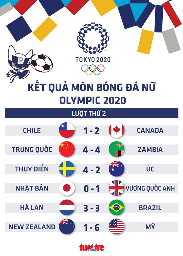 Bóng đá nữ Olympic Tokyo: Hà Lan và Brazil rượt đuổi nghẹt thở, Mỹ có thắng lợi đầu tiên - Ảnh 1.