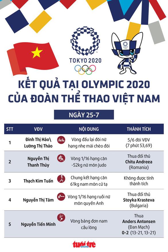 Kết quả Olympic 2020 ngày 25-7: Ngày không vui của thể thao Việt Nam - Ảnh 1.