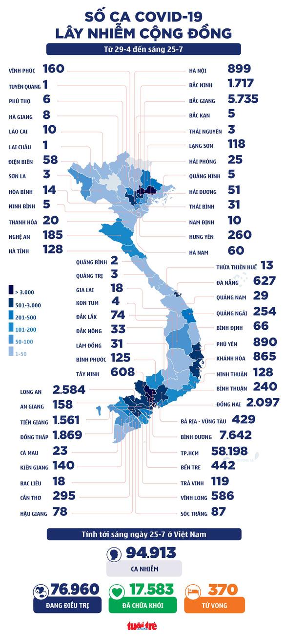 Sáng 25-7: Thêm 3.973 ca COVID-19, 3 triệu liều vắc xin Moderna về đến Việt Nam - Ảnh 3.