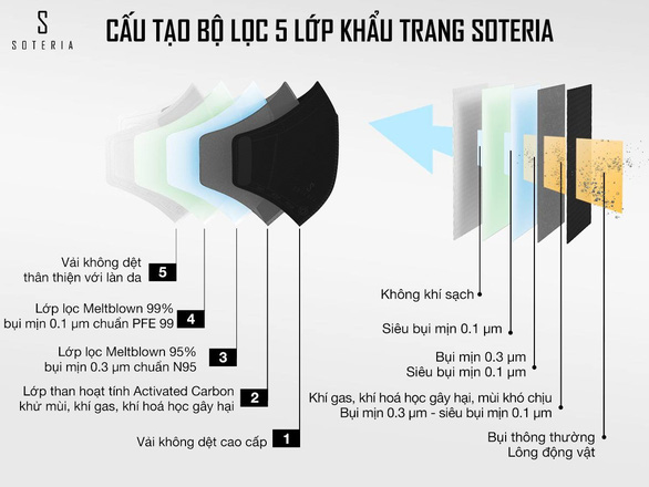 Soteria: Thương hiệu khẩu trang Việt Nam cao cấp đạt chuẩn Mỹ - Ảnh 2.