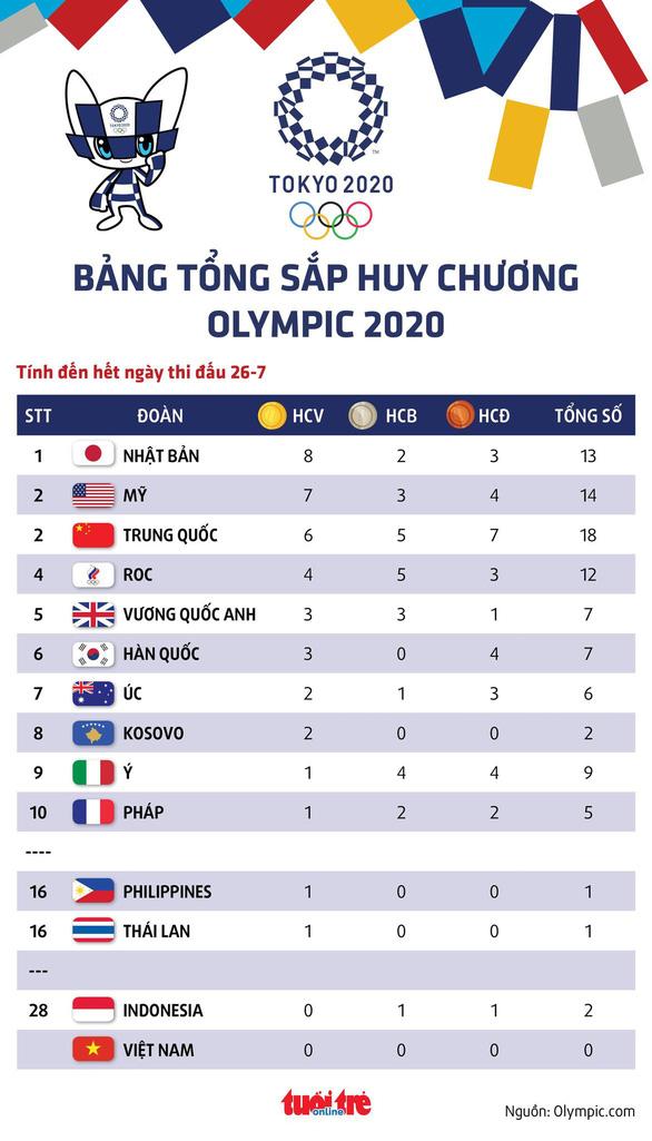 Bảng tổng sắp huy chương Olympic 2020: Nhật Bản lên đầu, thêm đoàn Đông Nam Á có HCV - Ảnh 1.