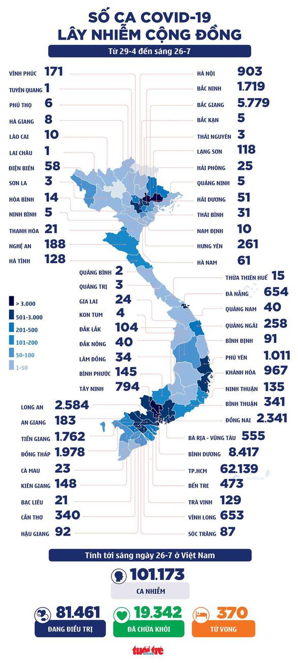 Sáng 26-7: Thêm 2.708 ca COVID-19 mới, Việt Nam qua 100.000 ca từ đầu vụ dịch - Ảnh 2.