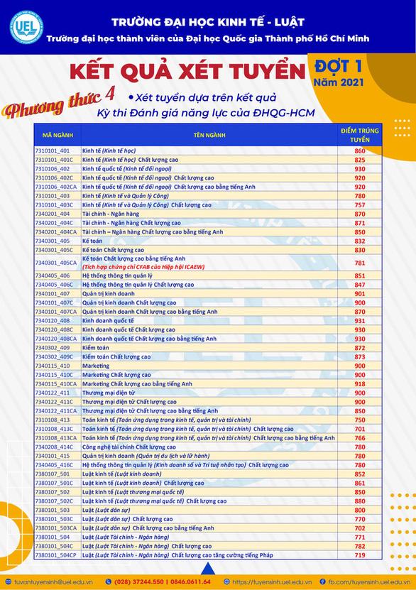 Nhiều trường công bố điểm chuẩn năng lực, xét học bạ - Ảnh 10.
