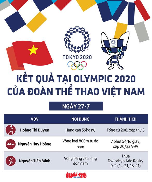 Olympic 2020 ngày 27-7: Các VĐV Việt Nam nỗ lực nhưng chưa thành công - Ảnh 1.