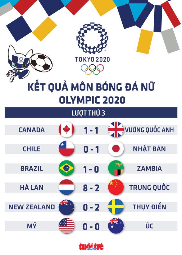 Bóng đá nữ Olympic Tokyo: Hà Lan thắng đậm Trung Quốc, Mỹ, Nhật giành vé đi tiếp - Ảnh 1.