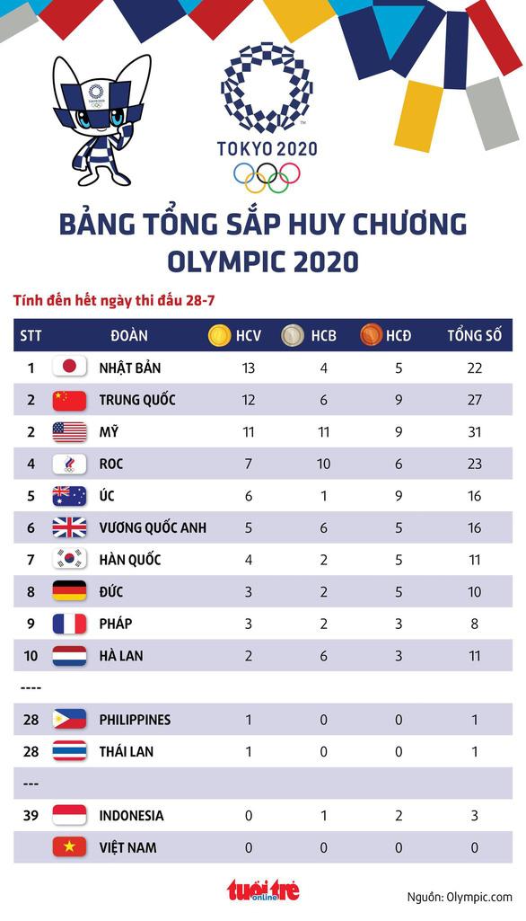 Tổng sắp huy chương Olympic 2020: Trung Quốc tạm vượt Mỹ, Indonesia có thêm HCĐ - Ảnh 1.