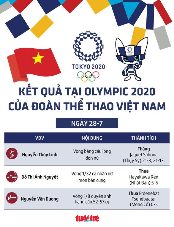 Kết quả thi đấu Olympic 2020 ngày 28-7 của Việt Nam: Điểm sáng Thùy Linh, Ánh Nguyệt - Ảnh 1.