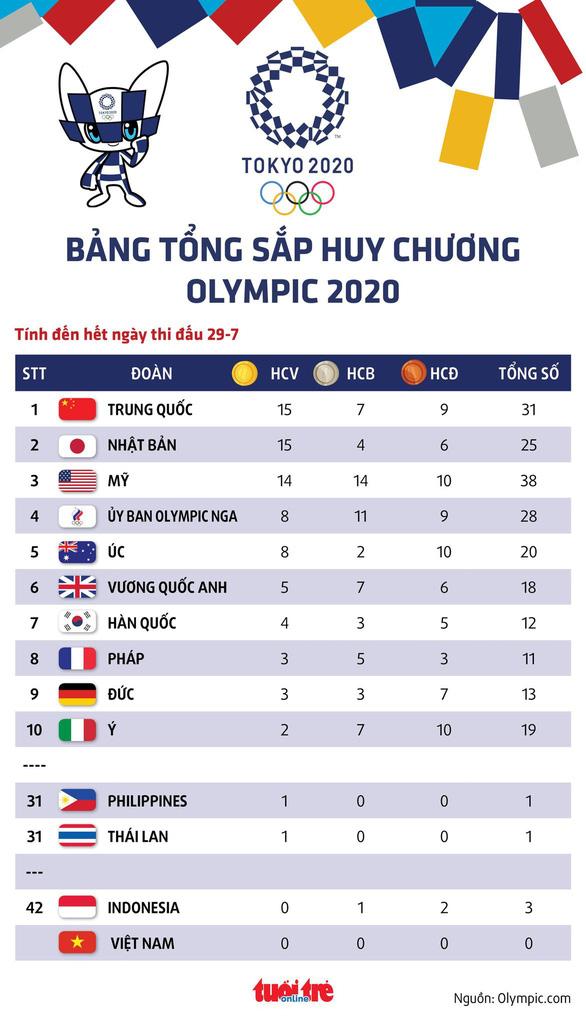 Bảng tổng sắp huy chương Olympic 2020: Trung Quốc trở lại ngôi đầu, Nhật Bản và Mỹ xếp sau - Ảnh 1.