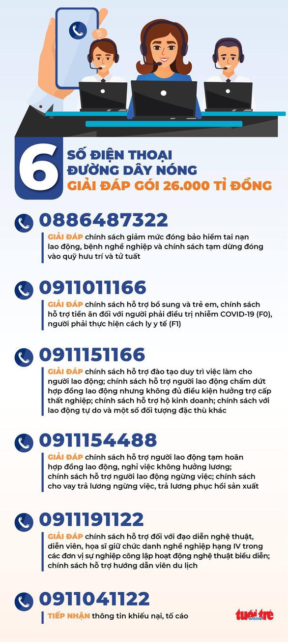 Bộ Lao động công bố 6 số điện thoại đường dây nóng giải đáp gói 26.000 tỉ đồng - Ảnh 1.