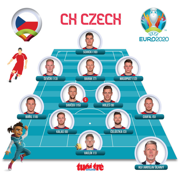 Thắng CH Czech 2-1, Đan Mạch vào bán kết Euro 2020 - Ảnh 3.