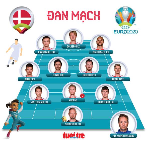 Thắng CH Czech 2-1, Đan Mạch vào bán kết Euro 2020 - Ảnh 4.