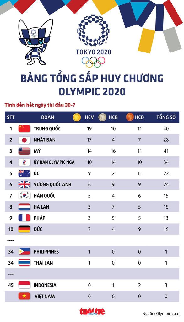 Bảng tổng sắp huy chương Olympic 2020: Trung Quốc bỏ xa Mỹ - Ảnh 1.