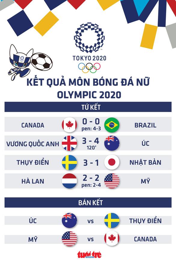 Tứ kết bóng đá nữ Olympic Tokyo: Brazil bị loại, Mỹ đánh bại Hà Lan - Ảnh 1.