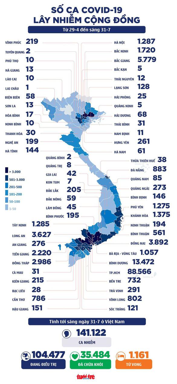 Sáng 31-7: Cả nước 4.060 ca COVID-19, TP.HCM thêm hơn 3700 bệnh nhân xuất viện - Ảnh 2.