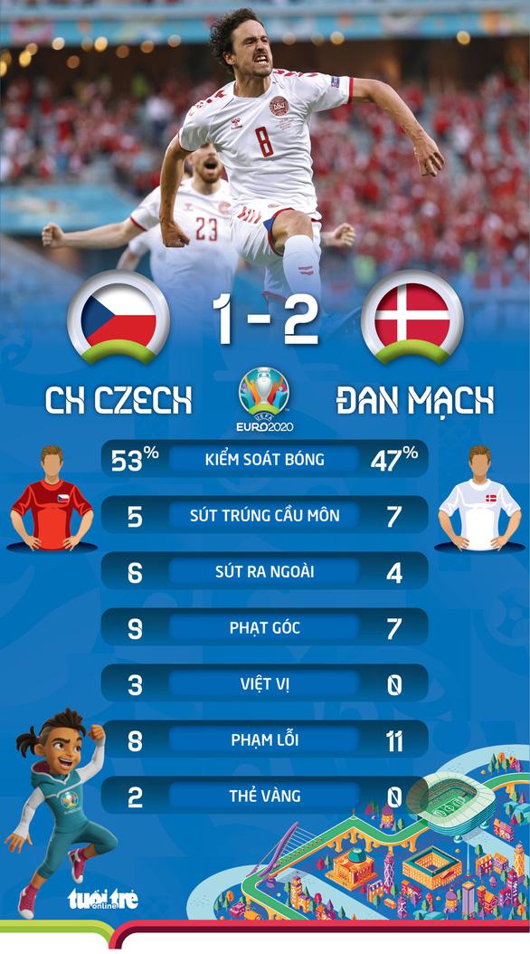Thắng CH Czech 2-1, Đan Mạch vào bán kết Euro 2020 - Ảnh 2.