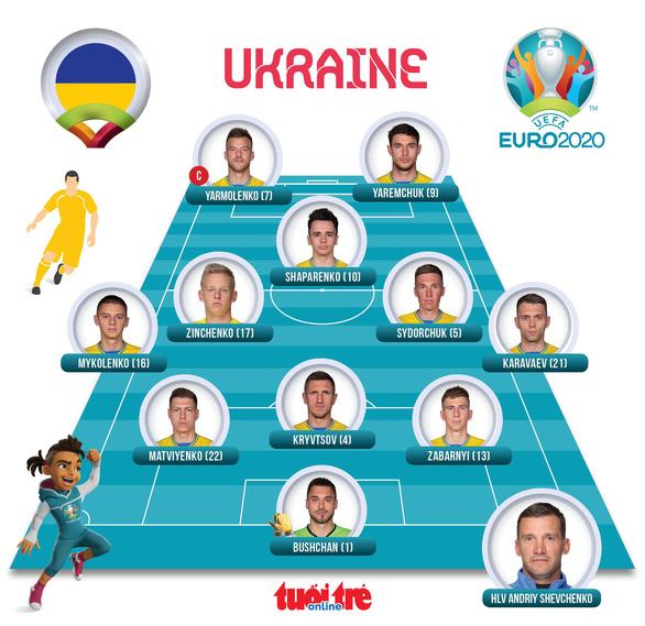 Đánh bại Ukraine 4-0, Anh vào bán kết Euro 2020 - Ảnh 2.