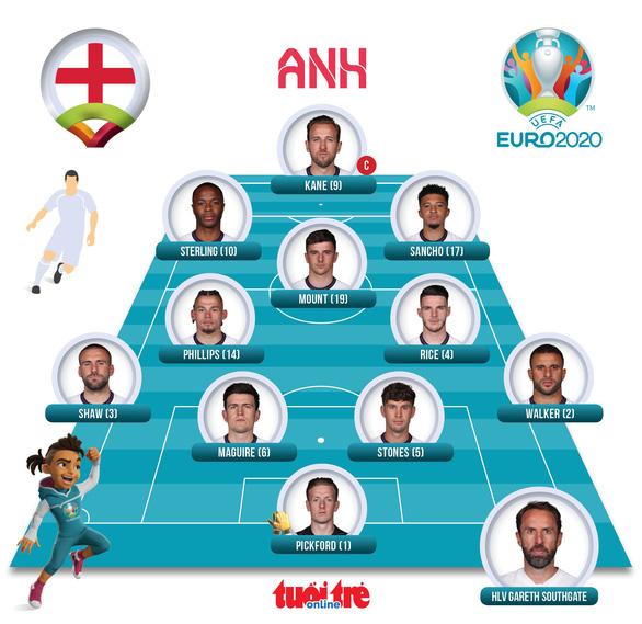 Đánh bại Ukraine 4-0, Anh vào bán kết Euro 2020 - Ảnh 3.
