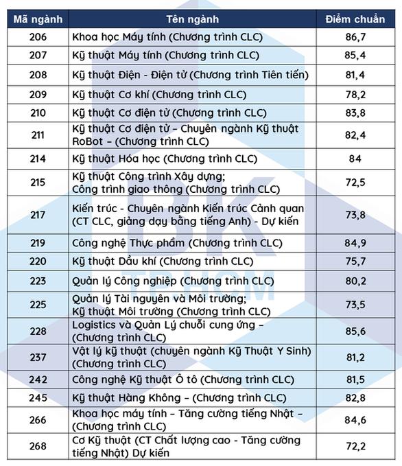 ĐH Bách khoa TP.HCM công bố điểm chuẩn phương thức ưu tiên xét tuyển - Ảnh 3.