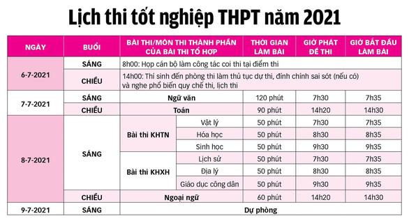 Trên 1 triệu thí sinh cả nước làm thủ tục dự thi tốt nghiệp THPT - Ảnh 2.