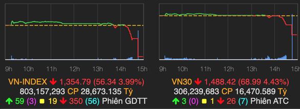 VN-Index đột ngột giảm hơn 56 điểm - Ảnh 2.