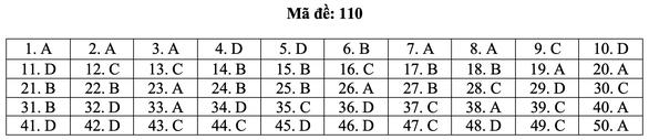 Bài giải môn toán kỳ thi tốt nghiệp THPT năm 2021 - Ảnh 16.