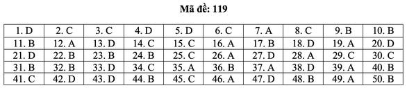 Bài giải môn toán kỳ thi tốt nghiệp THPT năm 2021 - Ảnh 25.