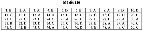 Bài giải môn toán kỳ thi tốt nghiệp THPT năm 2021 - Ảnh 26.