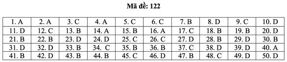 Bài giải môn toán kỳ thi tốt nghiệp THPT năm 2021 - Ảnh 28.