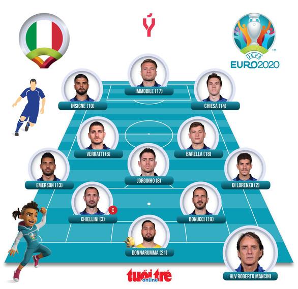 Đánh bại Tây Ban Nha trên chấm 11m, Ý vào chung kết Euro 2020 - Ảnh 2.
