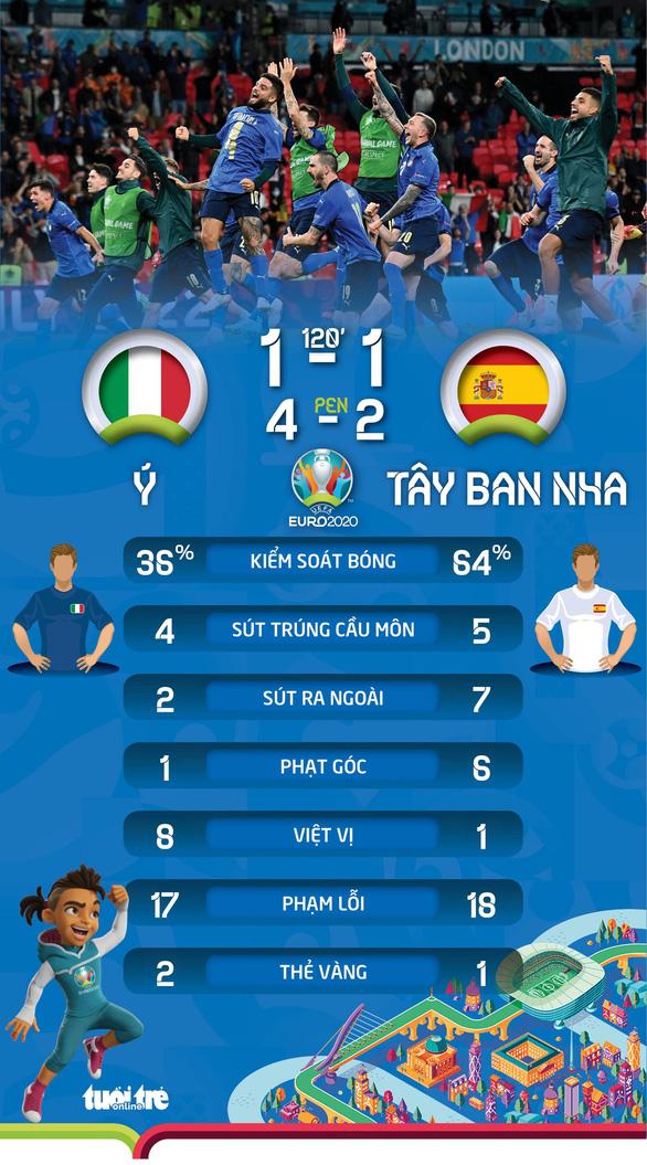 Đánh bại Tây Ban Nha trên chấm 11m, Ý vào chung kết Euro 2020 - Ảnh 4.