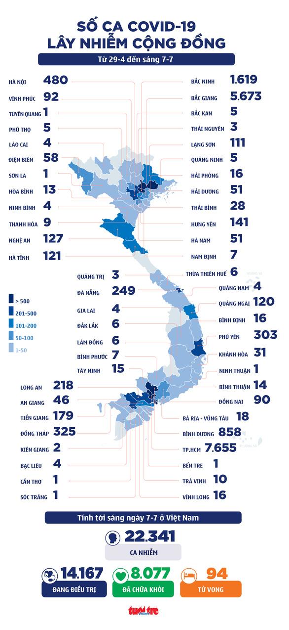 Sáng 7-7: TP.HCM 270 ca mới, 97.000 liều vắc xin Pfizer đến Việt Nam - Ảnh 1.