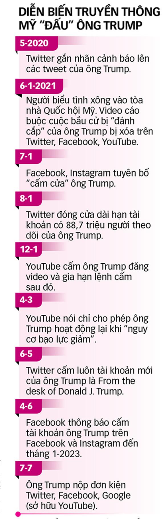 Ông Trump lại kiện, lần này là mạng xã hội - Ảnh 4.