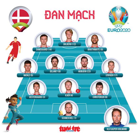 Đánh bại Đan Mạch, Anh lần đầu vào chung kết Euro - Ảnh 3.