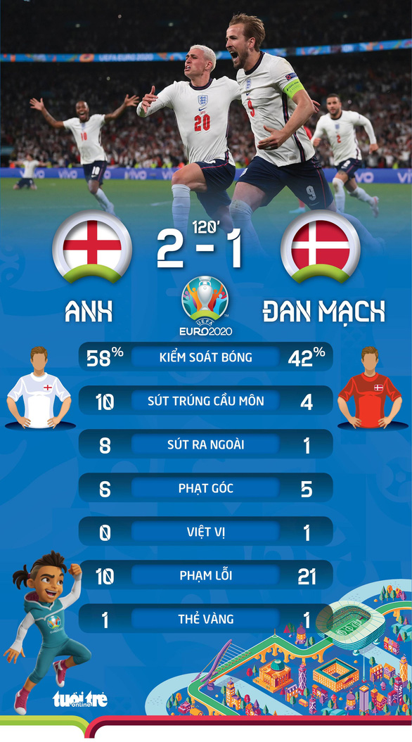 Đánh bại Đan Mạch, Anh lần đầu vào chung kết Euro - Ảnh 4.