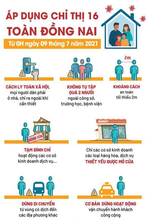 Đồng Nai giãn cách xã hội theo chỉ thị 16 từ 0h ngày 9-7 - Ảnh 2.